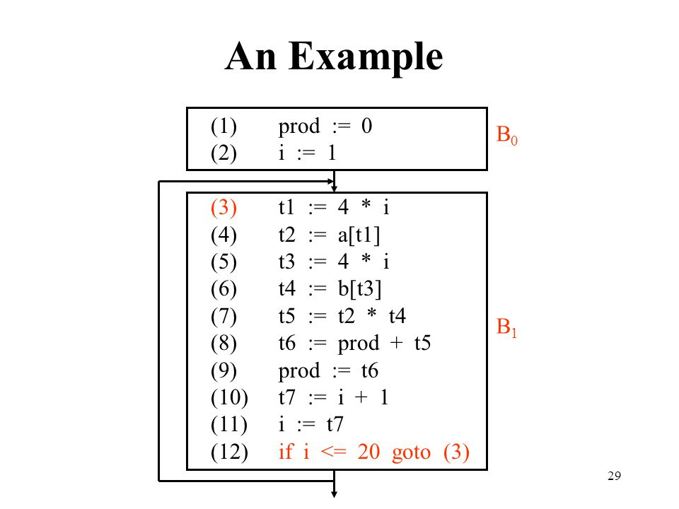 An Example (1) prod := 0 B0 (2) i := 1 (3) t1 := 4 * i (4) t2 := a[t1]